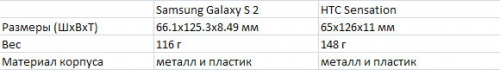 HTC Sensation vs Samsung Galaxy S 2 - корпус и размеры