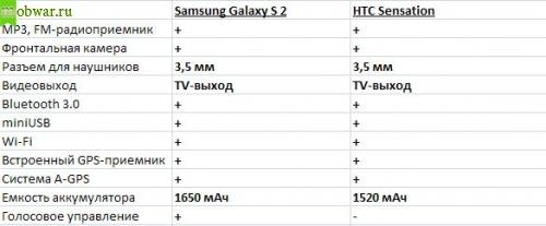 HTC Sensation vs Samsung Galaxy S 2 - дополнительные функции