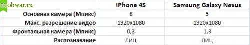 Камера iPhone 4s или Galaxy Nexus