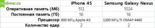 Железо iPhone 4s или Galaxy Nexus