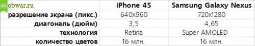 Дисплеи iPhone 4s или Galaxy Nexus