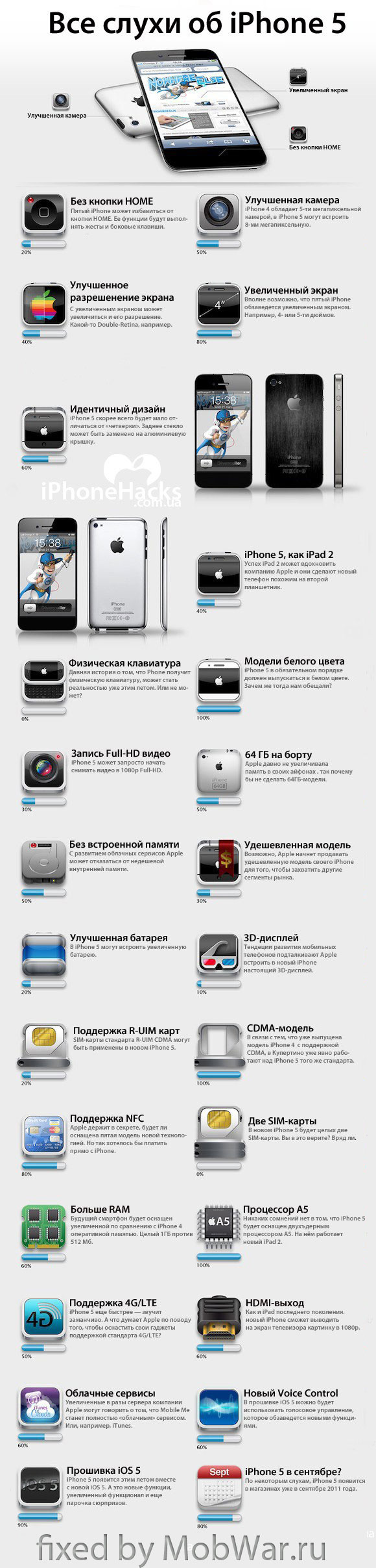 слухи об iPhone5